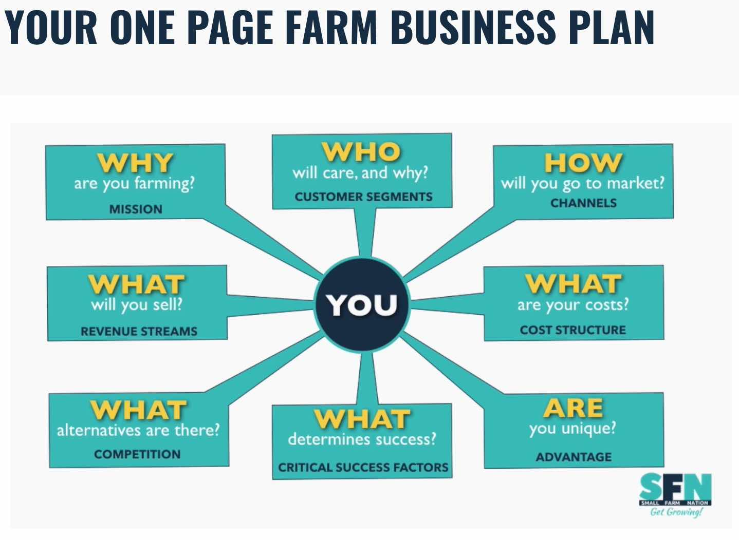 The Farm One Page Business Plan Template Small Farm Nation