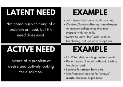 Latent vs Active Needs